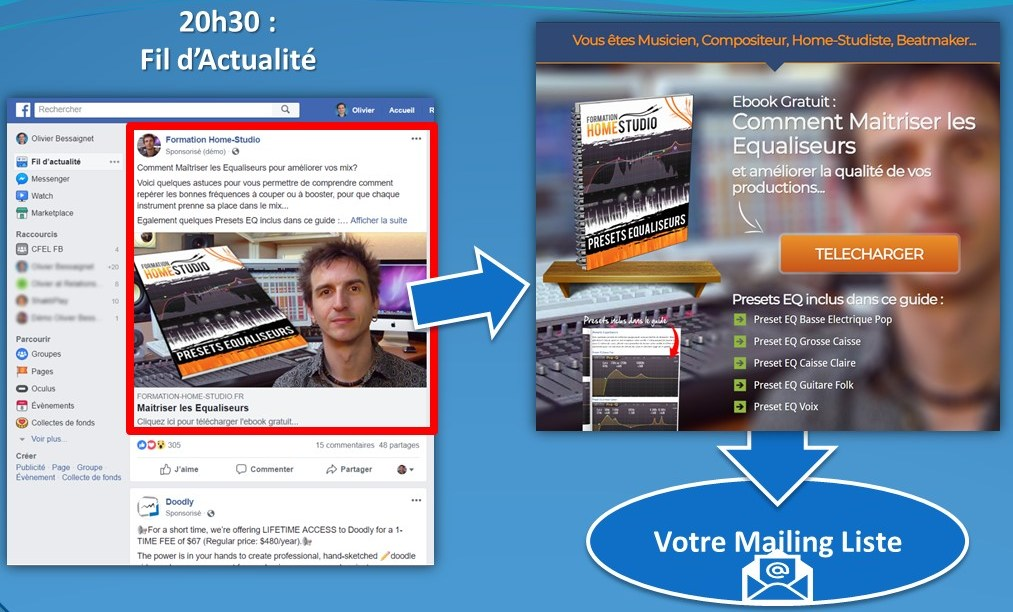 Reciblage Facebook pour un Ebook