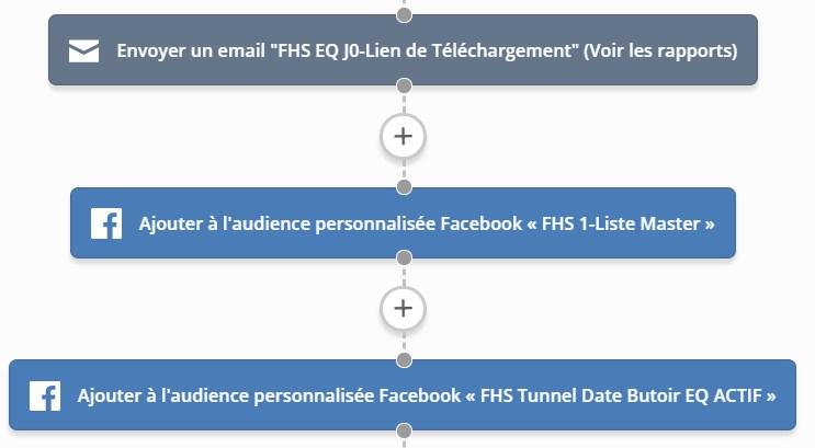 Automatisation mise à jour des audience Faceboook pour le reciblage