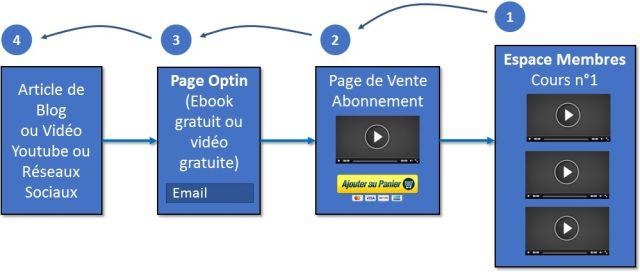 Processus de création d'un Programme par Abonnement