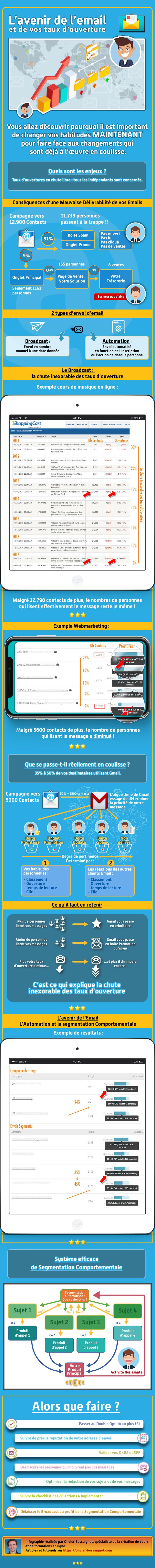 Infographie : L'avenir de l'Email et de vos taux d'ouverture.