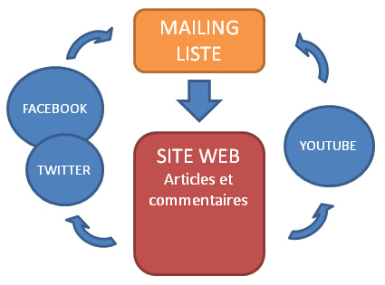 Schéma Creation de Mailing Liste