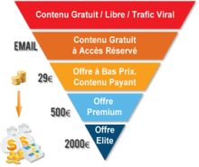 Entonnoir de Vente (Sales Funnel)